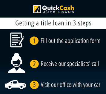 Steps To Get An Auto Title Loan Picture