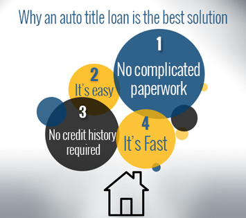 Why a Car Title Loan is the Best Solution for your Home Repairs